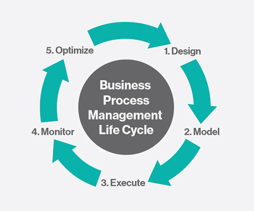 BPM life cycle
