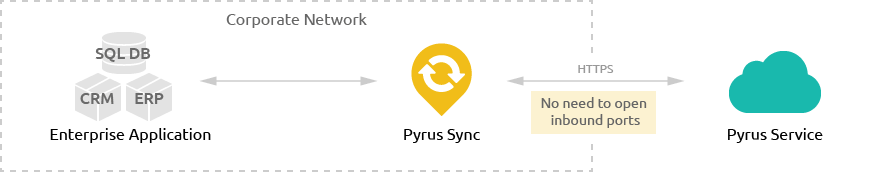 Pyrus Sync Interaction Scheme
